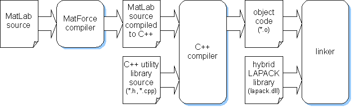 The MatLab to C++ compilation and link process